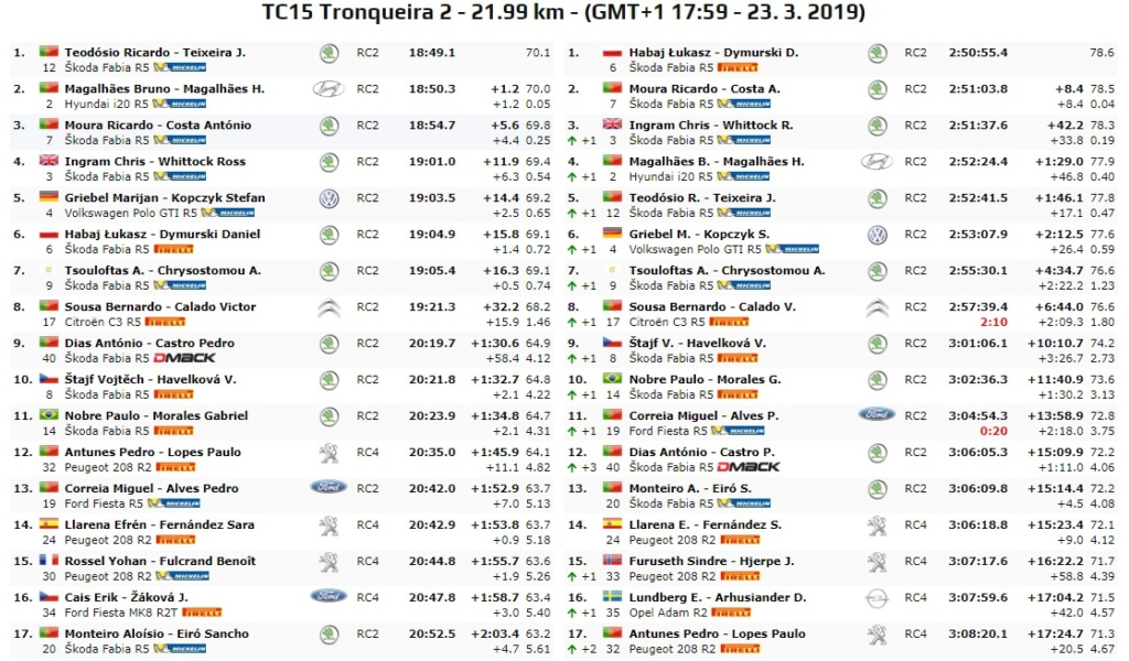 ERC: 54º Azores Rallye [21-23 Marzo] - Página 2 19-03-54