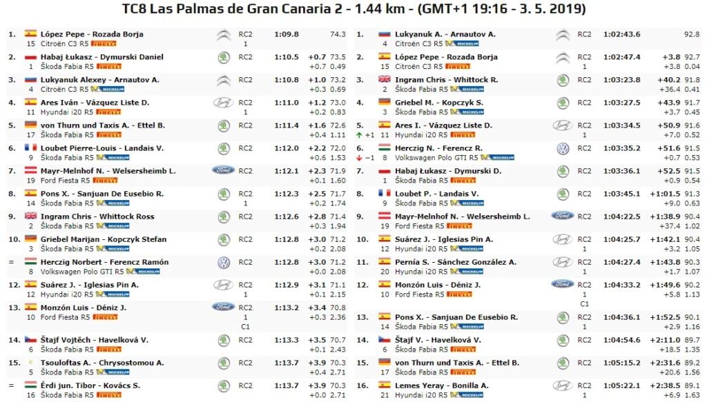 ERC + SCER + CERA: 43º Rallye Islas Canarias [2-4 Mayo] - Página 3 19-05-17