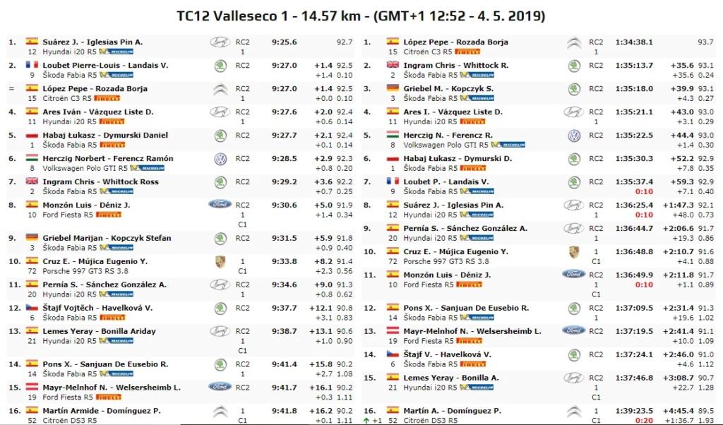 ERC + SCER + CERA: 43º Rallye Islas Canarias [2-4 Mayo] - Página 4 19-05-21