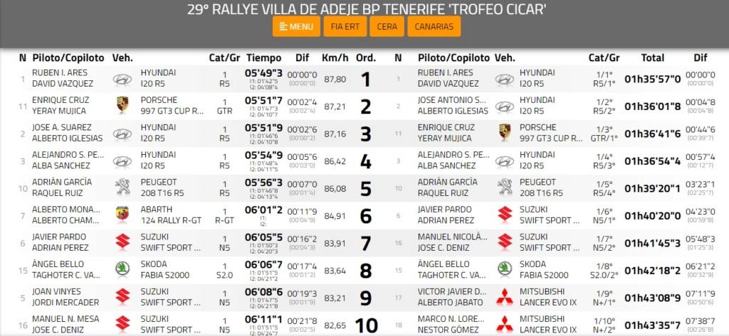 CERA: 29º Rallye Villa de Adeje - Trofeo Cicar [9-11 Mayo] 19-05-25
