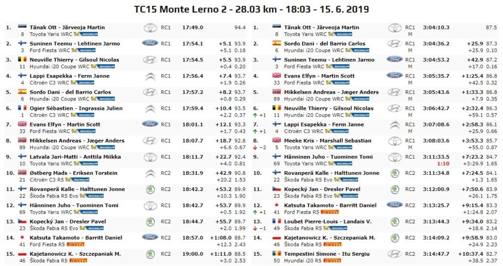 WRC: Rallye d'Italia - Sardegna [13-16 Junio] - Página 5 19-06-24