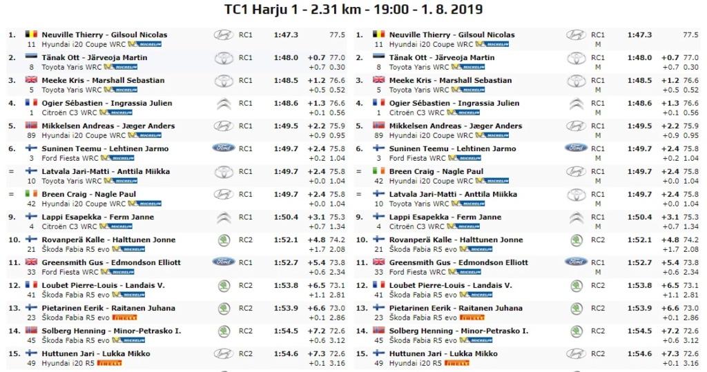 WRC: NESTE Rally Finland [1-4 Agosto] - Página 4 19-08-16