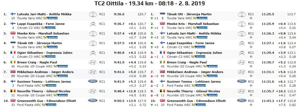 WRC: NESTE Rally Finland [1-4 Agosto] - Página 5 19-08-17