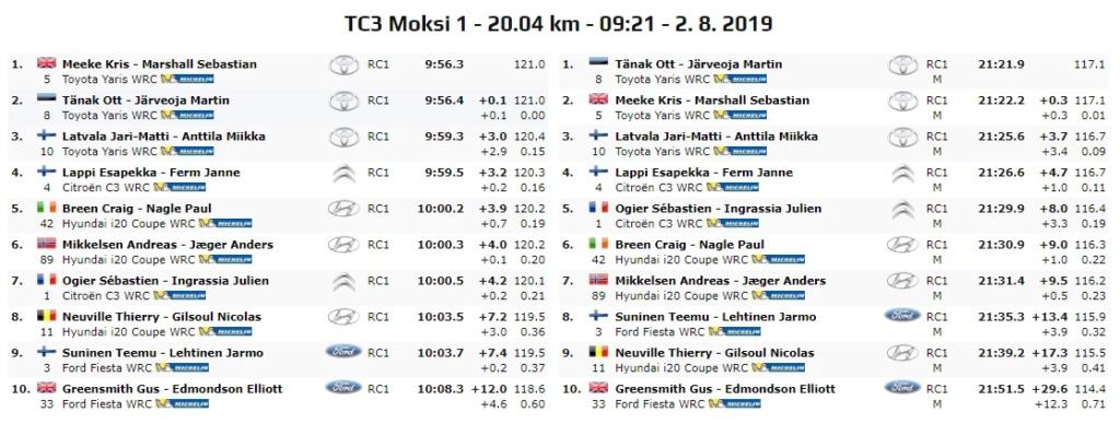 WRC: NESTE Rally Finland [1-4 Agosto] - Página 5 19-08-18