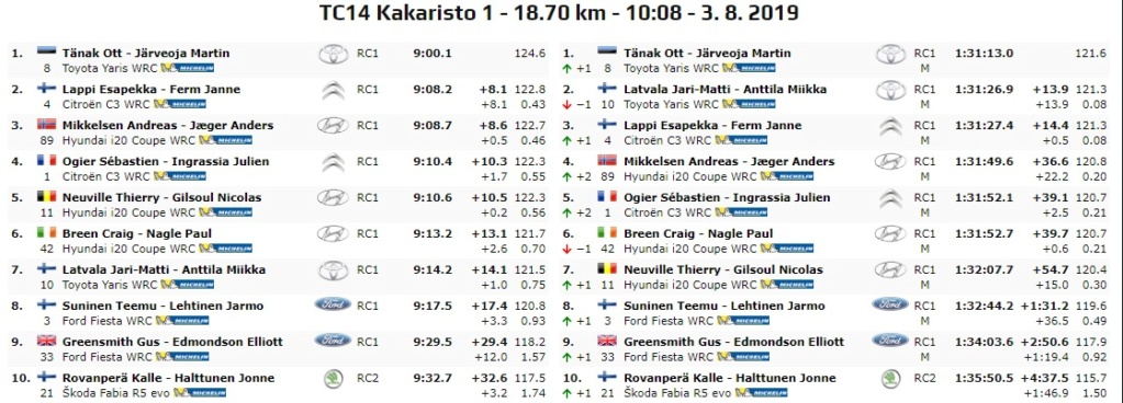 WRC: NESTE Rally Finland [1-4 Agosto] - Página 7 19-08-24