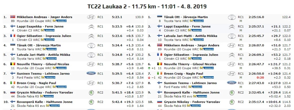 WRC: NESTE Rally Finland [1-4 Agosto] - Página 9 19-08-29