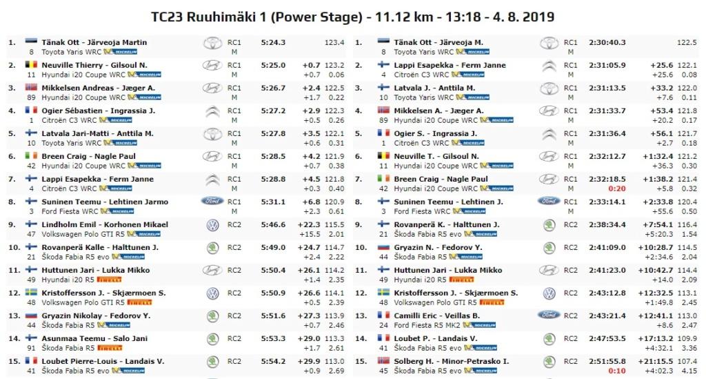 WRC: NESTE Rally Finland [1-4 Agosto] - Página 9 19-08-30