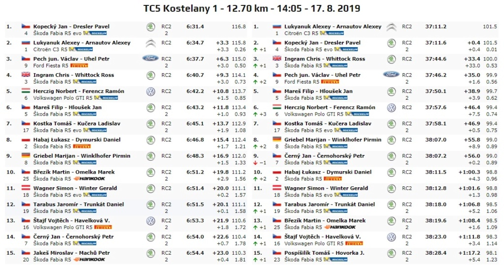 ERC: BARUM CZECH RALLY ZLÍN [16-18-2019] 19-08-33