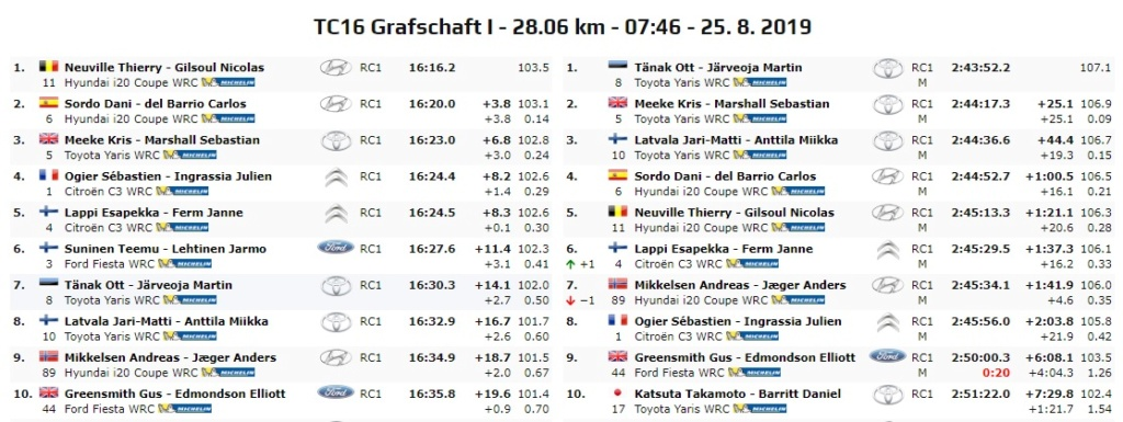 WRC: ADAC Rallye Deutschland [22-25 Agosto] - Página 7 19-08-45