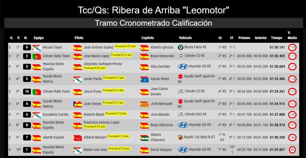 SCER + CERA: 56º Rallye Princesa de Asturias - Ciudad de Oviedo [10-14 Septiembre] - Página 2 19-09-17