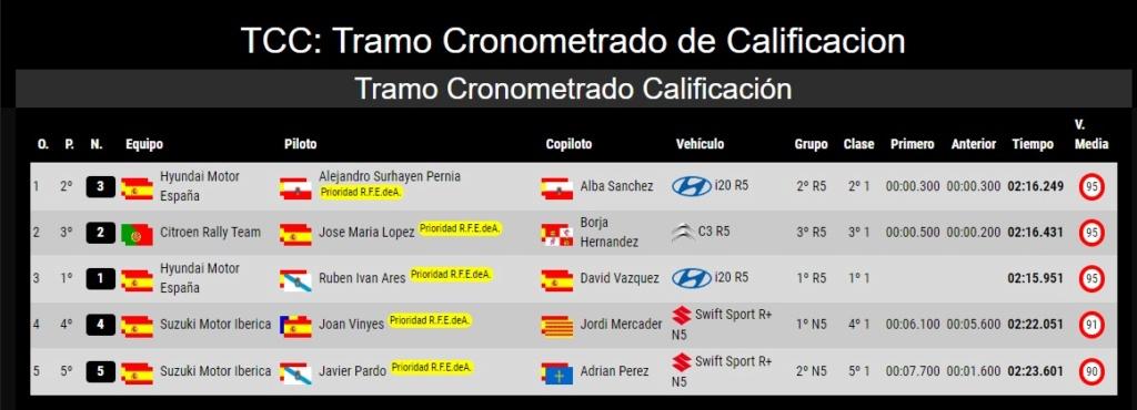CERA: 40º Rallye Blendio - Santander Cantabria [11-12 Octubre] - Página 2 19-10-20