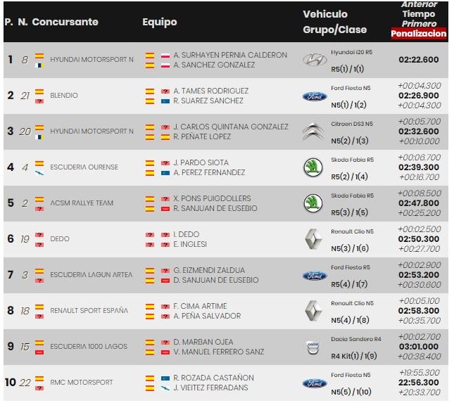 SCER + CERT: VI Rallye Ciudad de Granada [18-19 Octubre] - Página 2 19-10-28