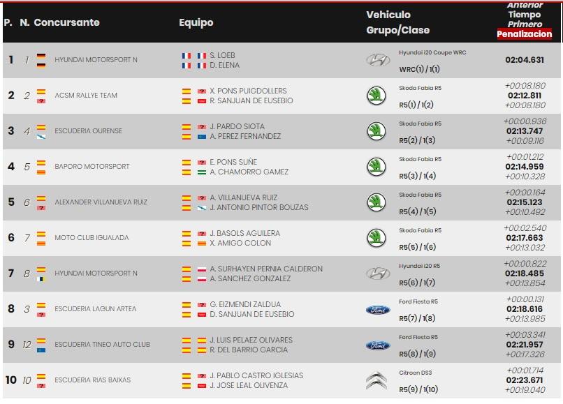 SCER + CERT: VI Rallye Ciudad de Granada [18-19 Octubre] - Página 2 19-10-29