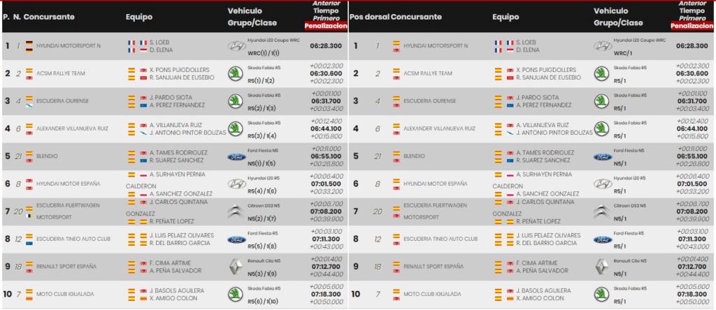 SCER + CERT: VI Rallye Ciudad de Granada [18-19 Octubre] - Página 2 19-10-31
