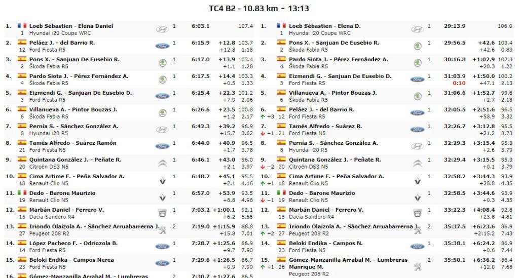 SCER + CERT: VI Rallye Ciudad de Granada [18-19 Octubre] - Página 3 19-10-35