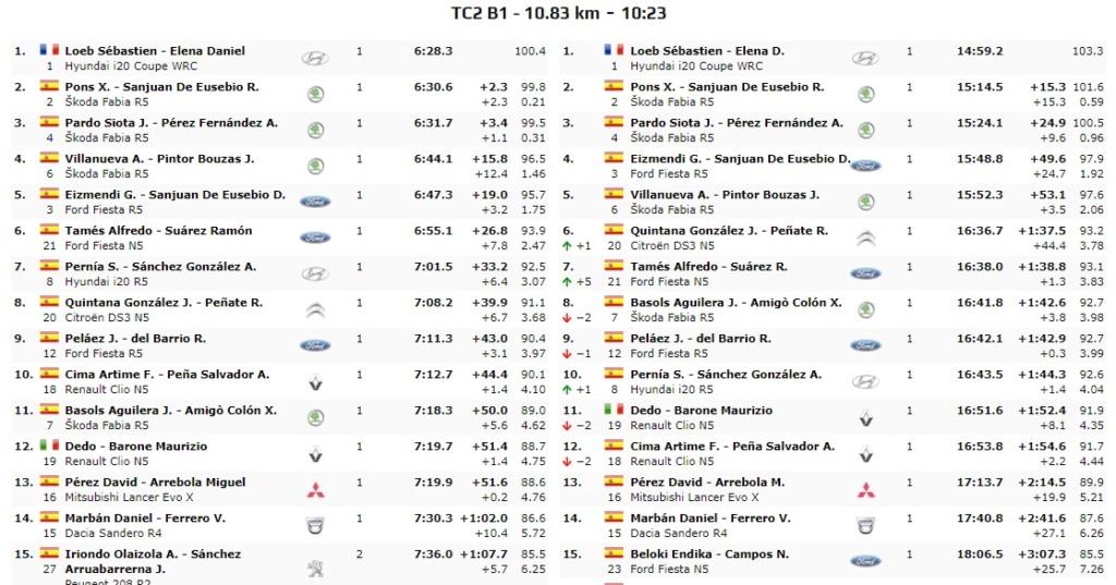 SCER + CERT: VI Rallye Ciudad de Granada [18-19 Octubre] - Página 3 19-10-36