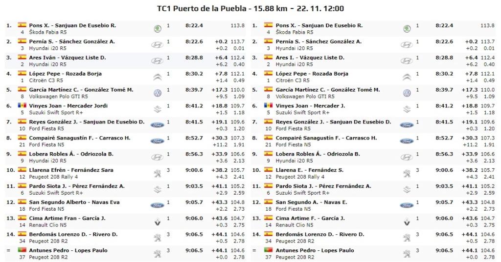 CERA: 10º Rallye Comunidad de Madrid - RACE [22-23 Noviembre] - Página 2 19-11-18