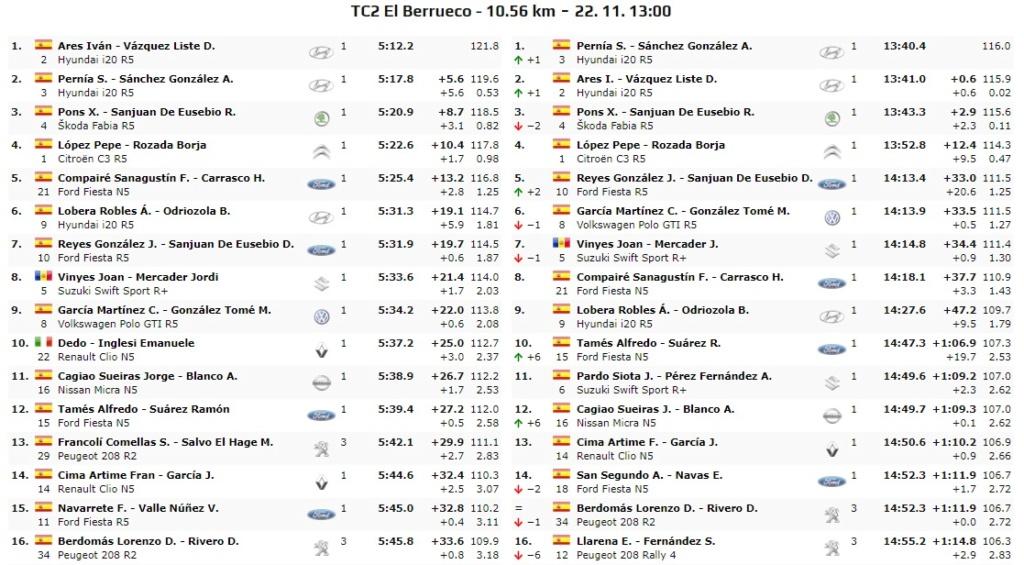 CERA: 10º Rallye Comunidad de Madrid - RACE [22-23 Noviembre] - Página 2 19-11-19