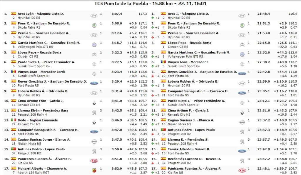 CERA: 10º Rallye Comunidad de Madrid - RACE [22-23 Noviembre] - Página 2 19-11-21