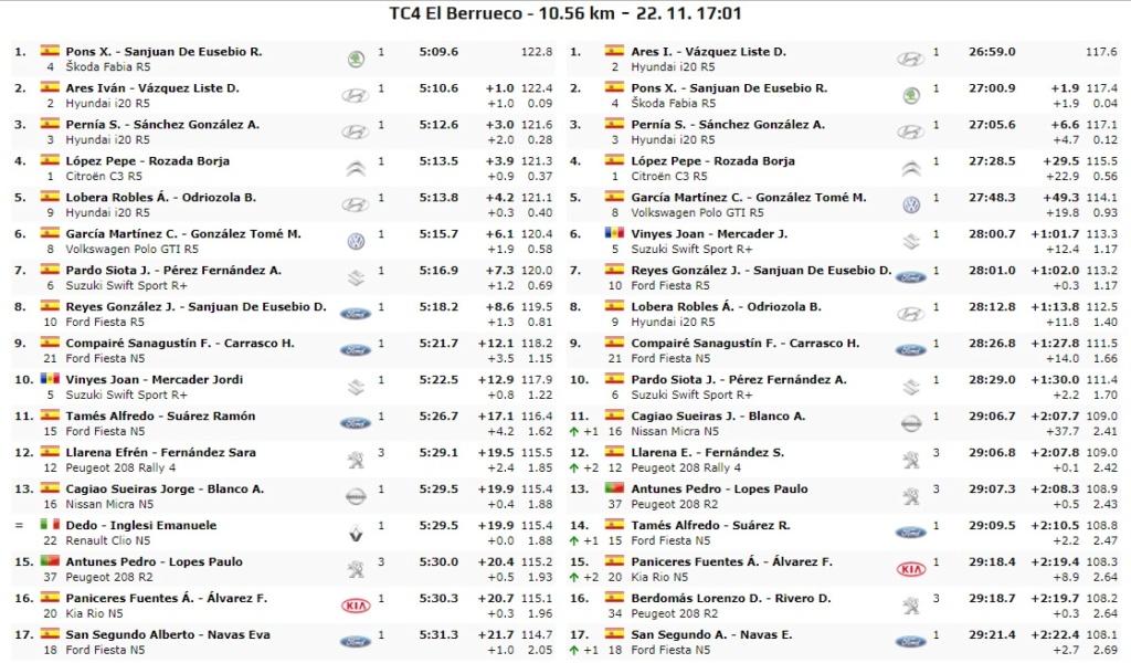 CERA: 10º Rallye Comunidad de Madrid - RACE [22-23 Noviembre] - Página 2 19-11-22