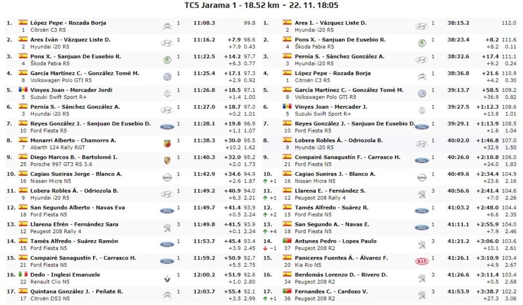 CERA: 10º Rallye Comunidad de Madrid - RACE [22-23 Noviembre] - Página 2 19-11-23