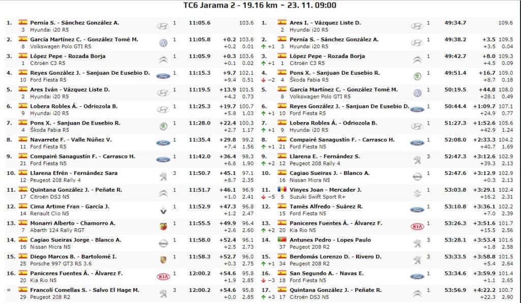 CERA: 10º Rallye Comunidad de Madrid - RACE [22-23 Noviembre] - Página 3 19-11-25