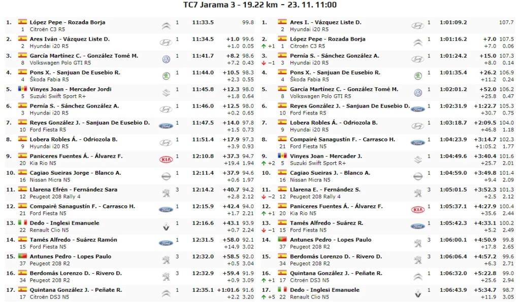 CERA: 10º Rallye Comunidad de Madrid - RACE [22-23 Noviembre] - Página 3 19-11-26