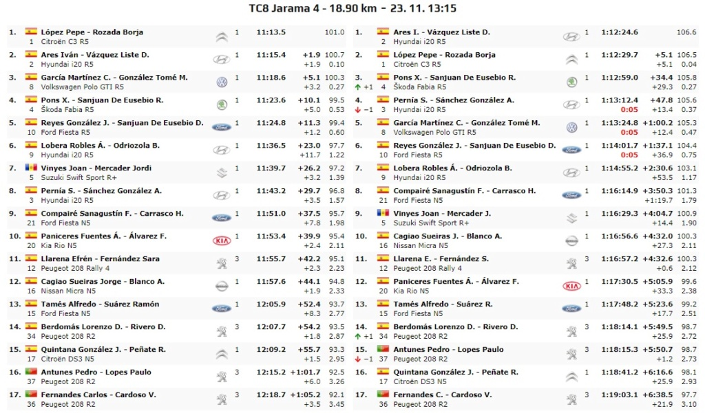 CERA: 10º Rallye Comunidad de Madrid - RACE [22-23 Noviembre] - Página 3 19-11-27