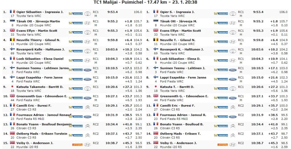 WRC: 88º Rallye Automobile de Monte-Carlo [20-26 de Enero] - Página 5 20-01-11