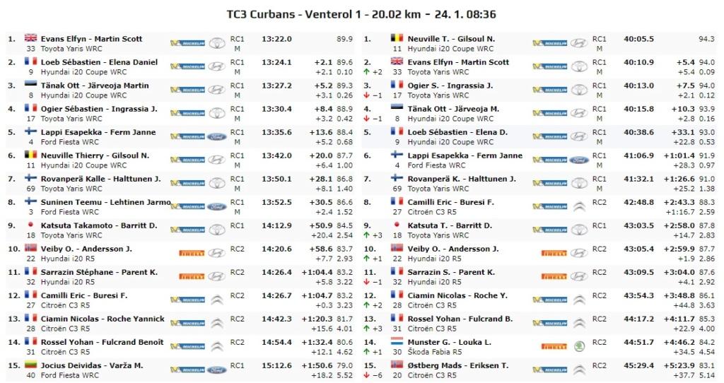 WRC: 88º Rallye Automobile de Monte-Carlo [20-26 de Enero] - Página 7 20-01-17