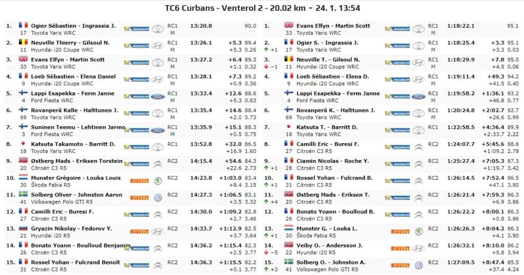 WRC: 88º Rallye Automobile de Monte-Carlo [20-26 de Enero] - Página 9 20-01-25