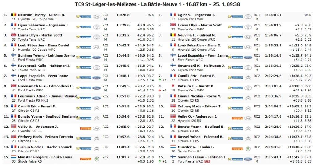 WRC: 88º Rallye Automobile de Monte-Carlo [20-26 de Enero] - Página 10 20-01-29