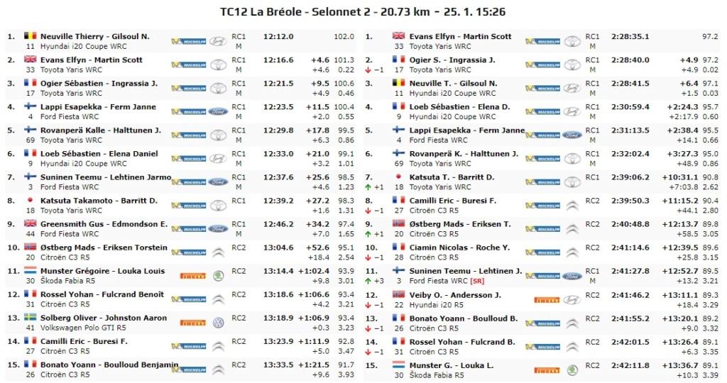 WRC: 88º Rallye Automobile de Monte-Carlo [20-26 de Enero] - Página 11 20-01-33