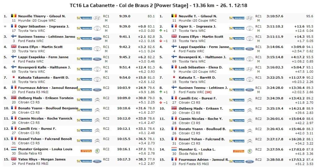 WRC: 88º Rallye Automobile de Monte-Carlo [20-26 de Enero] - Página 13 20-01-36