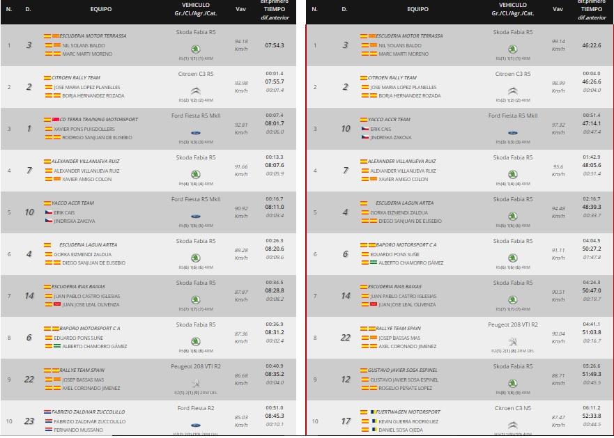 SCER + CERT: IX Rallye Tierras Altas de Lorca [6-7 Marzo] - Página 2 20-03-22