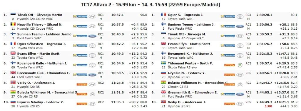 WRC: 17º Rallye Guanajuato Corona - México [12-15 Marzo] - Página 7 20-03-38
