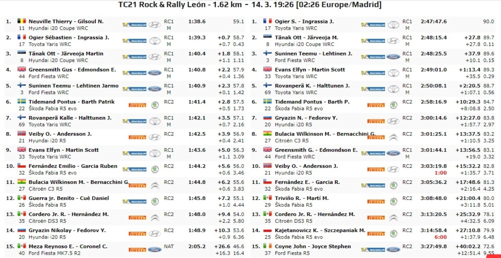 WRC: 17º Rallye Guanajuato Corona - México [12-15 Marzo] - Página 7 20-03-40
