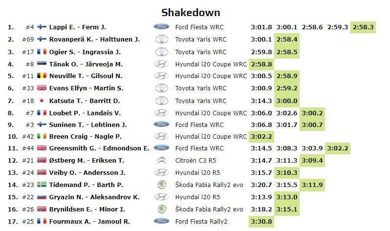 WRC: 10º Rallye Estonia [4-6 Septiembre] - Página 2 20-09-12
