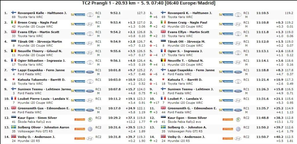 WRC: 10º Rallye Estonia [4-6 Septiembre] - Página 3 20-09-14