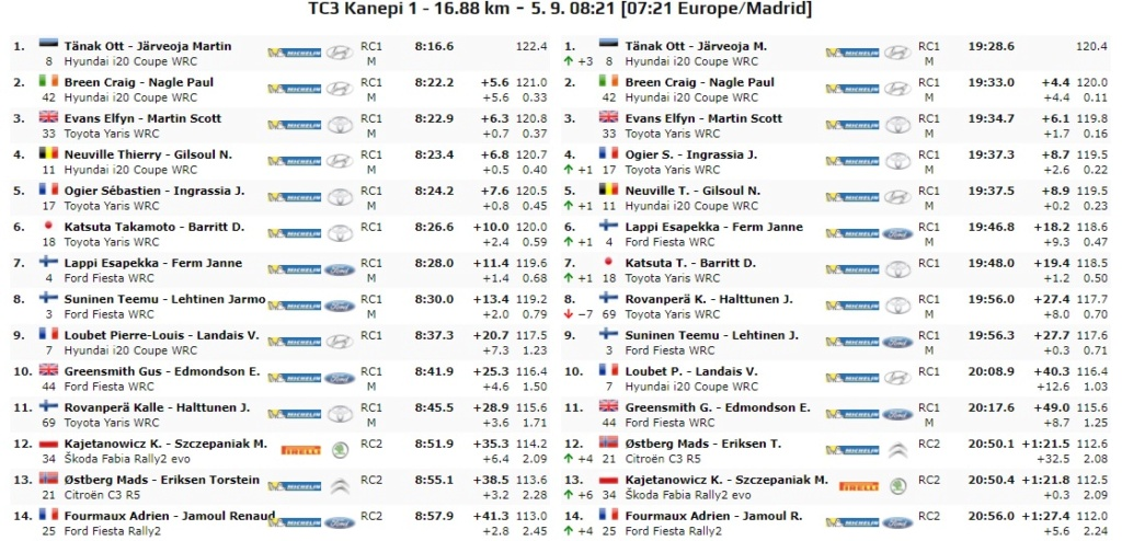 WRC: 10º Rallye Estonia [4-6 Septiembre] - Página 3 20-09-15