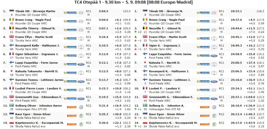 WRC: 10º Rallye Estonia [4-6 Septiembre] - Página 3 20-09-17