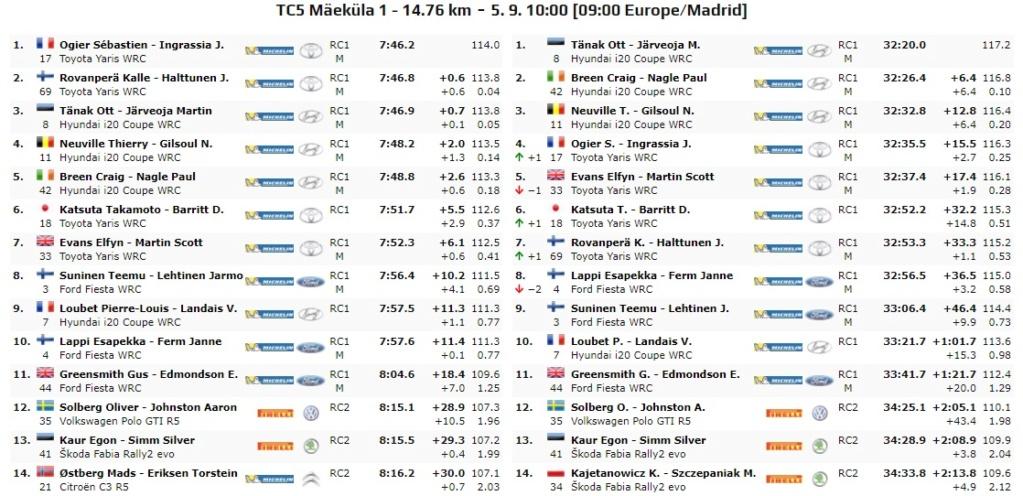 WRC: 10º Rallye Estonia [4-6 Septiembre] - Página 3 20-09-18