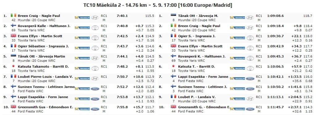WRC: 10º Rallye Estonia [4-6 Septiembre] - Página 4 20-09-23