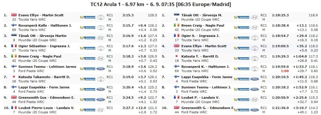 WRC: 10º Rallye Estonia [4-6 Septiembre] - Página 6 20-09-25