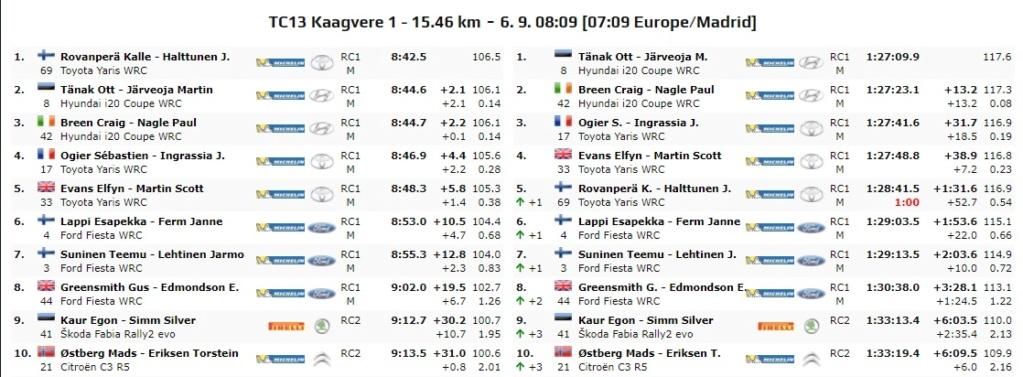 WRC: 10º Rallye Estonia [4-6 Septiembre] - Página 6 20-09-26