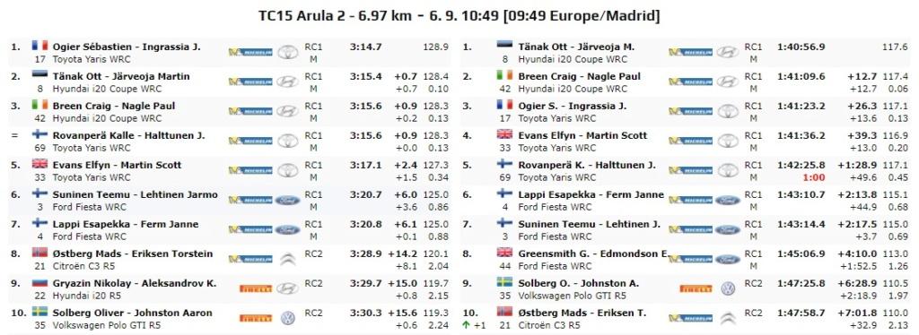 WRC: 10º Rallye Estonia [4-6 Septiembre] - Página 6 20-09-29