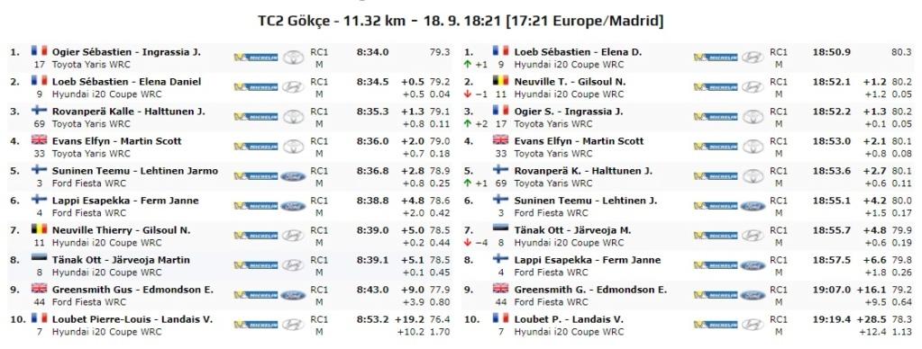 WRC: Marmaris Rally Turkey [18-20 Septiembre] - Página 2 20-09-36
