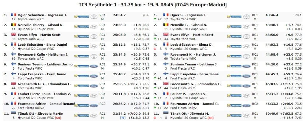 WRC: Marmaris Rally Turkey [18-20 Septiembre] - Página 3 20-09-37