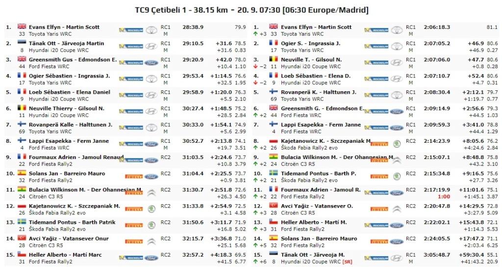 WRC: Marmaris Rally Turkey [18-20 Septiembre] - Página 5 20-09-43