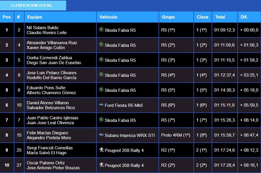 SCER + CERT: Rallye Terra da Auga - Comarca de Arzúa [25-26 Septiembre] - Página 2 20-09-55